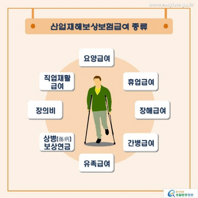산업재해보상보험급여의 종류로는 요양급여, 직업재활급여, 장의비, 휴업급여, 장해급여, 간병급여, 유족급여, 상병보상연금이 있습니다.